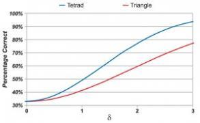EVALUACION SENSORIAL EN ALIMENTOS: REDUCCIÓN DE COSTOS CON PRUEBAS TETRADAS